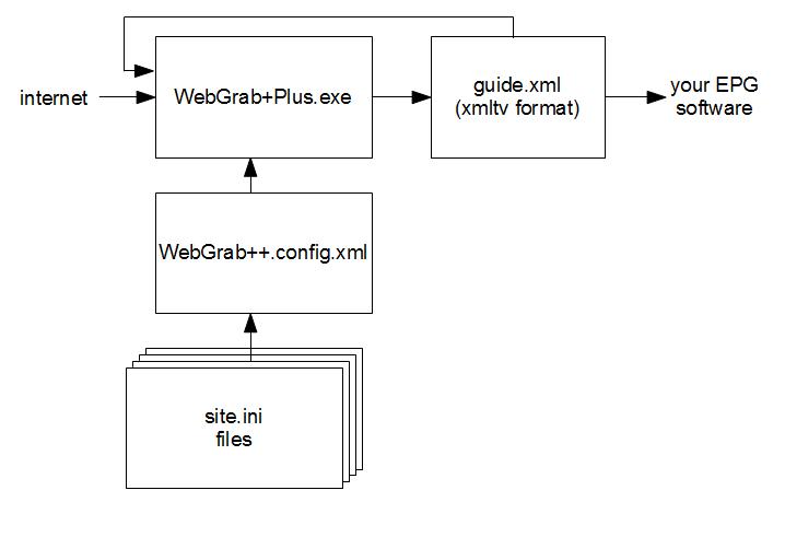 WebGrab+Plus internals